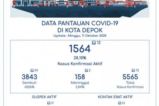 Pasien sembuh dari COVID-19 di Depok mencapai 3.843 orang