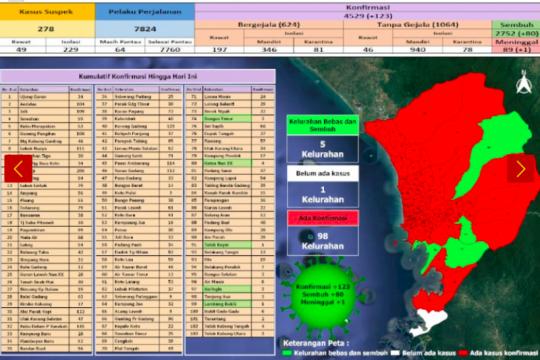 Bertambah 123, total warga Padang terjangkit COVID-19 jadi 4.529 kasus
