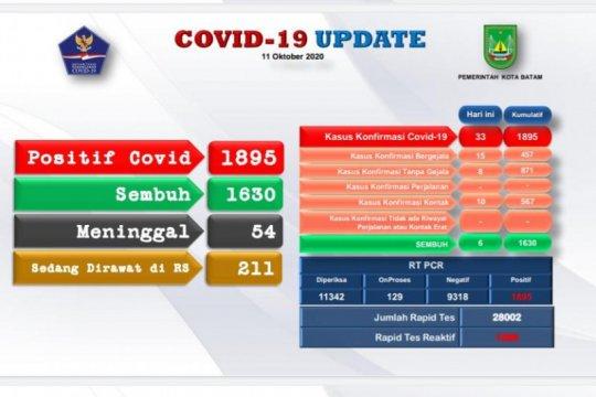 Tambahan 33 positif dan 6 sembuh COVID-19 di Batam
