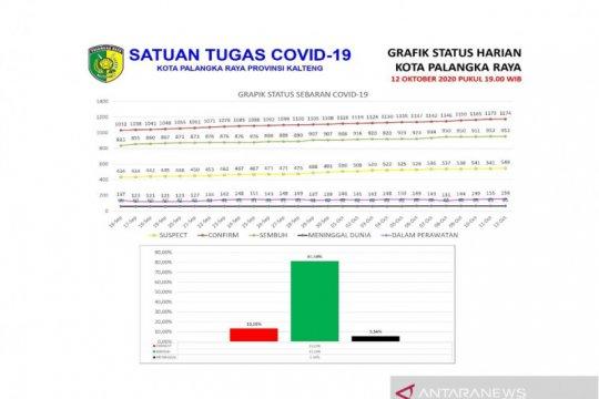 Tingkat sembuh dari COVID-19 di Palangka Raya capai 81,18 persen