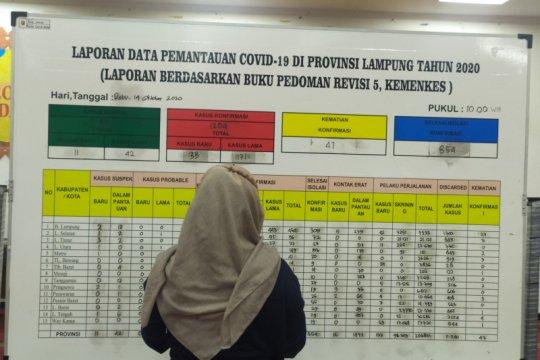 Positif COVID Lampung bertambah 33 total jadi 1.204 kasus
