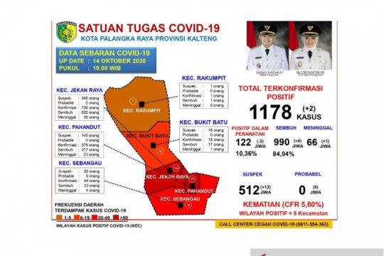 84,04 persen pasien COVID-19 di Palangka Raya dinyatakan sembuh