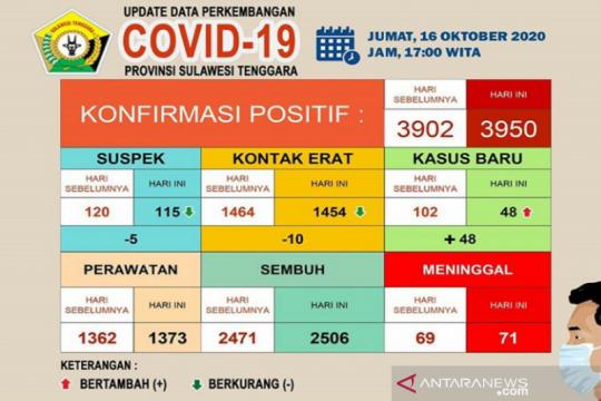 Pasien meninggal COVID-19 di Sultra bertambah dua jadi 71 orang