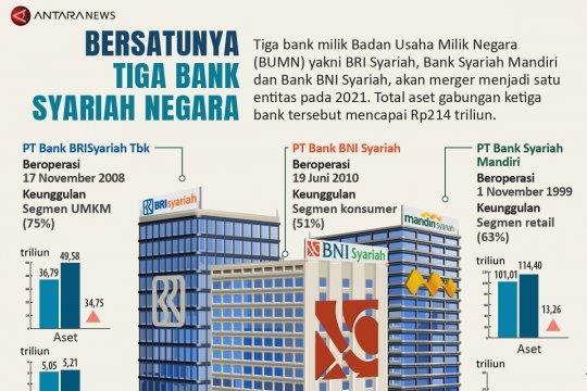 Bersatunya tiga bank syariah negara