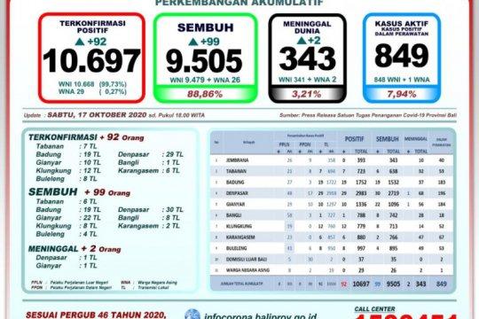 9.505 pasien positif COVID-19 di Bali sudah sembuh