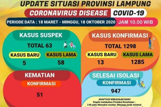 Dinkes: Jumlah pasien sembuh COVID-19 di Lampung bertambah jadi 947