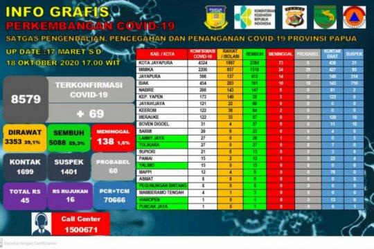 Pasien COVID-19 di Papua bertambah 69 orang