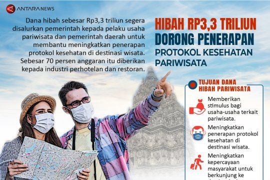 Hibah Rp3,3 triliun dorong penerapan protokol kesehatan pariwisata