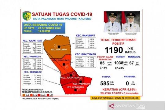 Pasien COVID-19 di Palangka Raya tinggal 85 orang