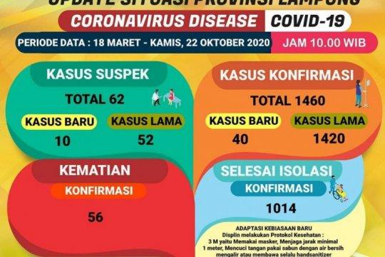 Dinkes: Jumlah kasus COVID-19 kembali bertambah 40 menjadi 1.460