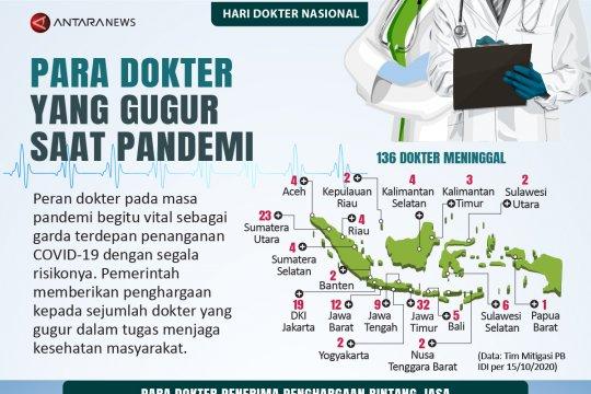 Para dokter yang gugur saat pandemi