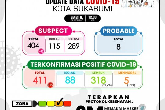 Kasus COVID-19 di Kota Sukabumi tembus 400 orang lebih