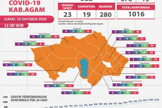 676 pasien positif COVID-19 di Agam dinyatakan sembuh