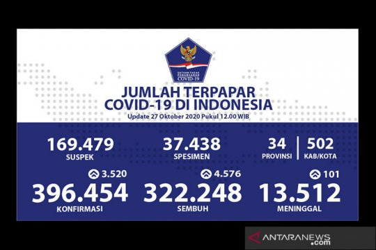 Kasus positif COVID-19 Indonesia bertambah 3.520 jadi 396.454 kasus