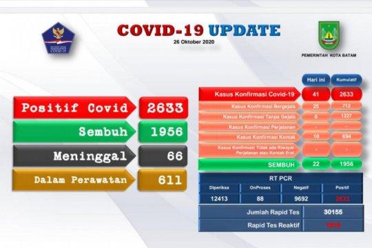 Kasus positif COVID-19 di Batam bertambah 41 dan sembuh 22 orang
