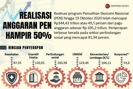 Realisasi anggaran PEN hampir 50 persen