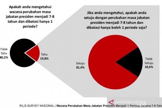 Survei: Wacana jabatan presiden satu periode belum diketahui publik