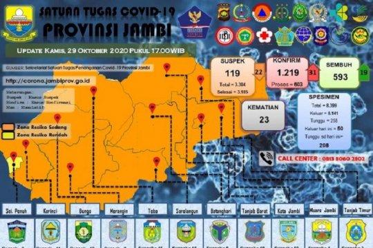 18 remaja di Sarolangun terjangkit COVID-19 dari teman