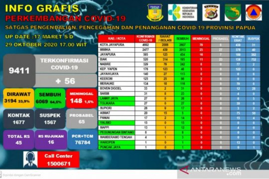 Warga sembuh dari COVID-19 di Papua bertambah 78 orang
