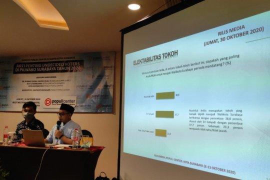 Elektabilitas Eri-Armuji ungguli Machfud-Mujiaman di Pilkada Surabaya