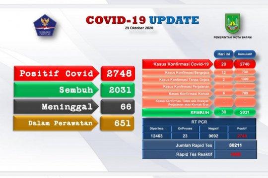 Tambahan 20 positif dan 30 sembuh COVID-19 di Batam
