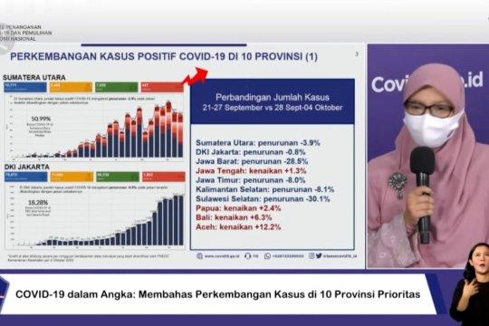 Satgas catat penurunan kasus COVID-19 pada wilayah prioritas