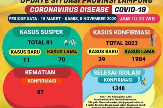Dinkes: Kasus COVID-19 di Lampung tambah 39 menjadi 2.023