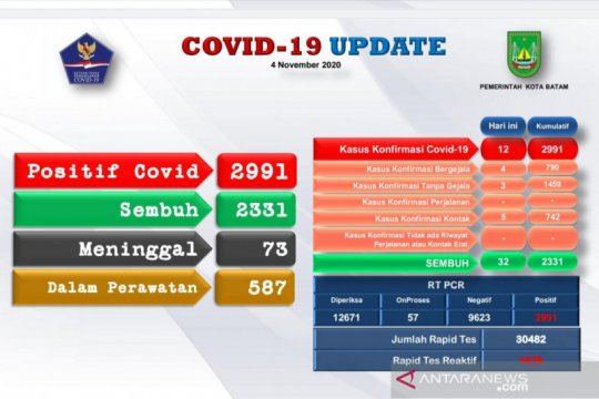 Tambahan 12 positif dan 32 orang sembuh COVID-19 di Batam