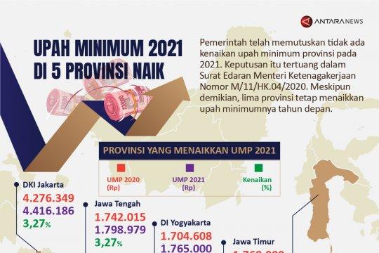 Upah minimum 2021 di 5 provinsi naik
