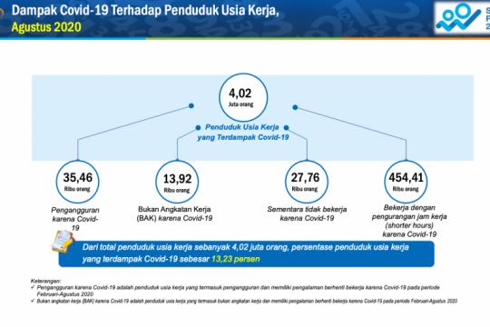 BPS catat 531.000 pekerja di Sumbar terdampak COVID
