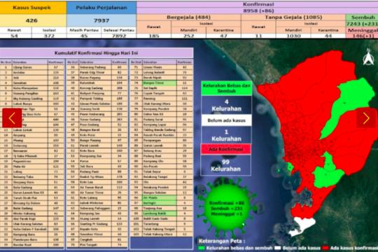 Dinkes: Tambahan 231 warga Padang sembuh dari COVID-19
