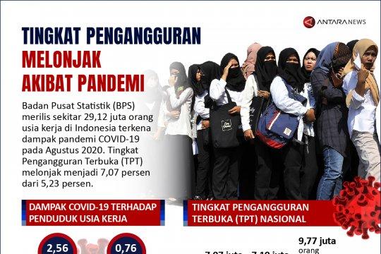 Tingkat pengangguran melonjak akibat pandemi