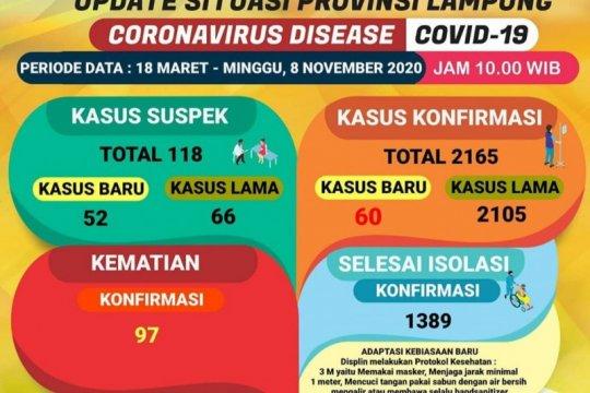 Dinkes: Kasus kematian akibat COVID-19 di Lampung bertambah enam