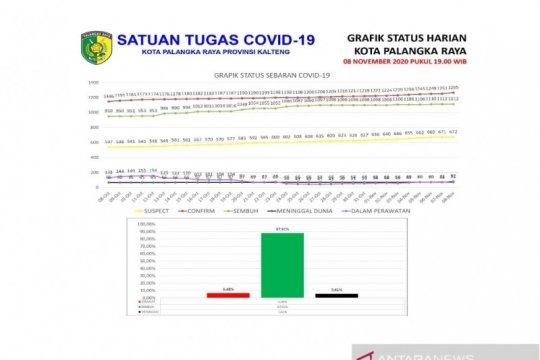 Kasus positif COVID-19 di Palangka Raya bertambah 14 orang