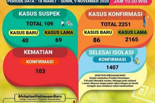 Pasien meninggal akibat COVID-19 Lampung bertambah 6 kasus