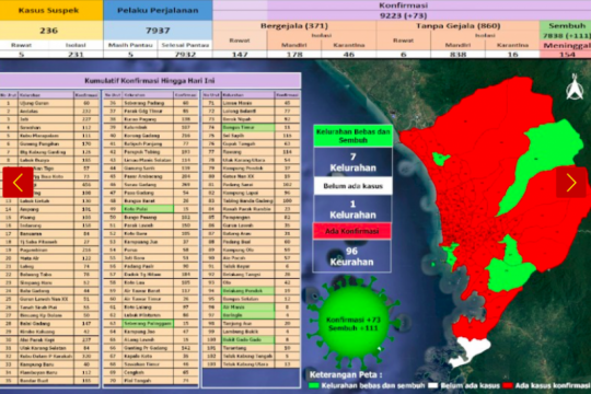 7.838 warga Padang telah sembuh dari COVID-19