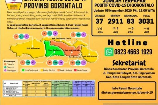 Gorontalo terendah pada penambahan kasus COVID-19