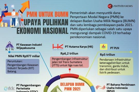 PMN untuk BUMN, upaya pulihkan ekonomi nasional