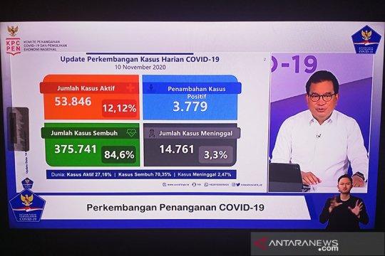 Satgas: Jumlah kasus aktif COVID-19 nasional 53.846