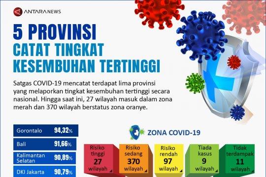 Lima provinsi catat tingkat kesembuhan tertinggi
