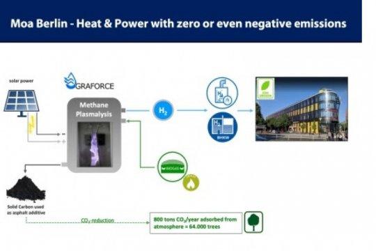 Graforce dan Berlin Hotel luncurkan teknologi emisi negatif