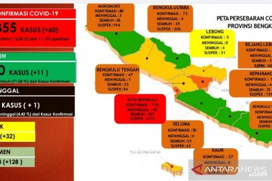 Hari ini bertambah 60 kasus positif COVID-19 di Bengkulu