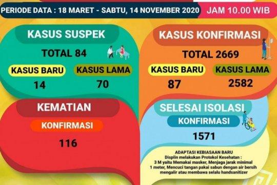 Pasien meninggal dunia akibat COVID di Lampung bertambah 4 kasus