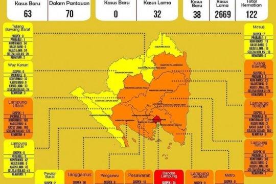 Dinkes: Kasus kematian akibat COVID-19 di Lampung bertambah jadi 122