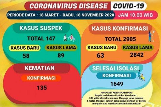 Kasus COVID Lampung bertambah 63 kasus , menjadi total 2.905 kasus