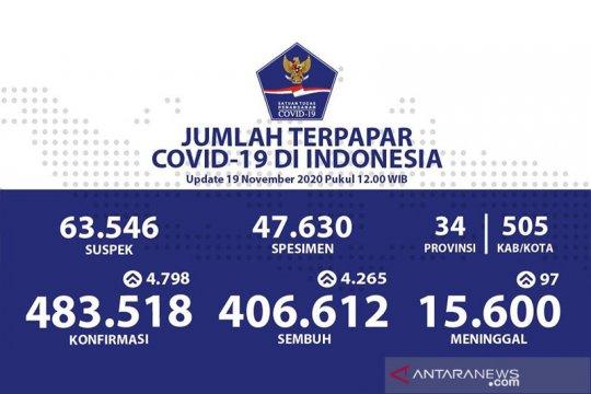 Positif COVID-19 Indonesia Kamis bertambah 4.798, sembuh 4.265 orang