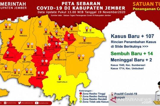 Sehari penambahan COVID-19 di Jember mencapai 107 kasus
