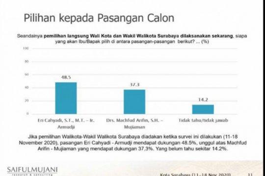 """Erji"" unggul 11,2 persen versi survei SMRC di Pilkada Surabaya"