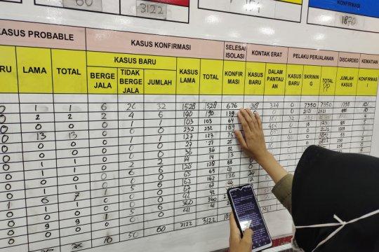 Kasus COVID-19 Lampung bertambah 60 total jadi 3.182