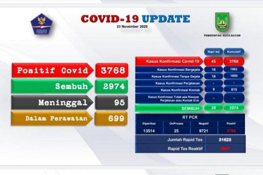 Bertambah 45 kasus positif COVID-19 di Batam, total jadi 3.768